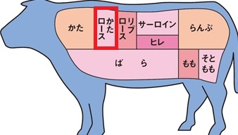 肉9 肩ロース2