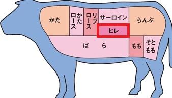 肉8 バットテンダーロイン